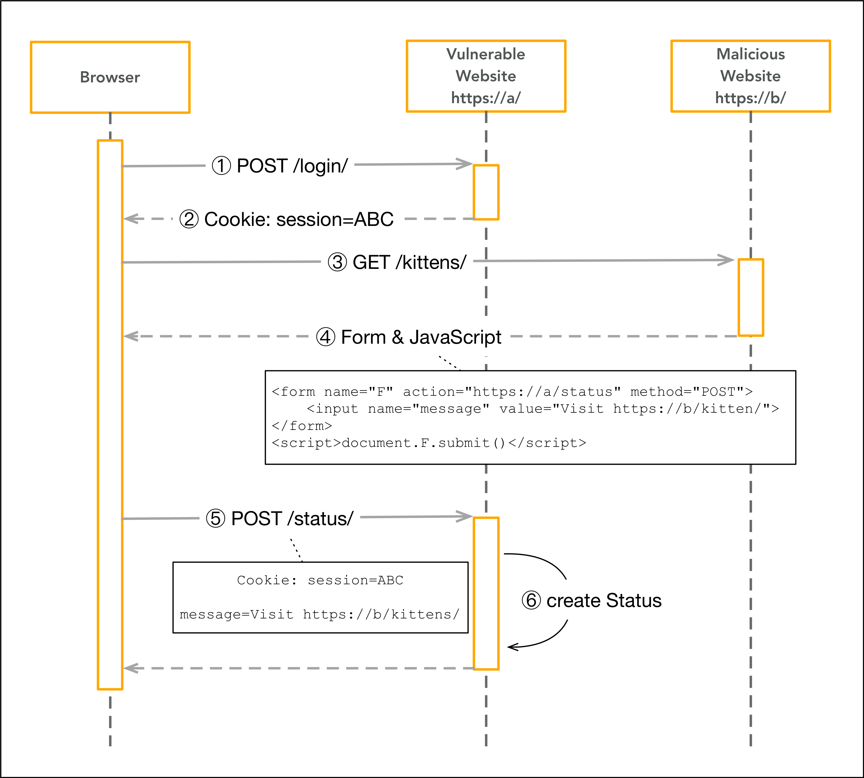 In-depth explanation of CSRF (Django example) – Full-Stack Feed