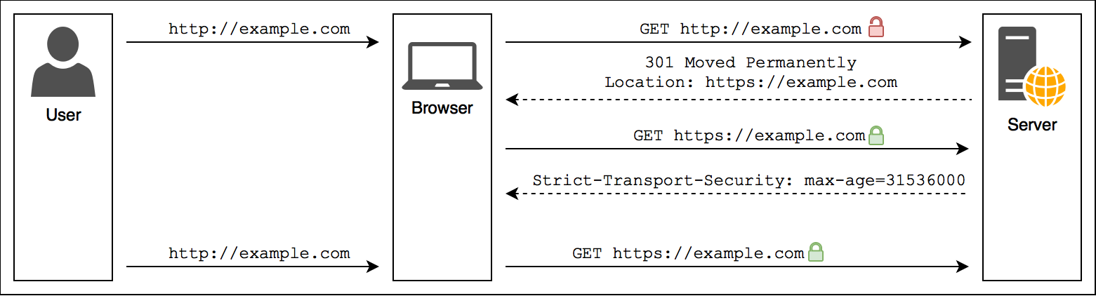 How HSTS works