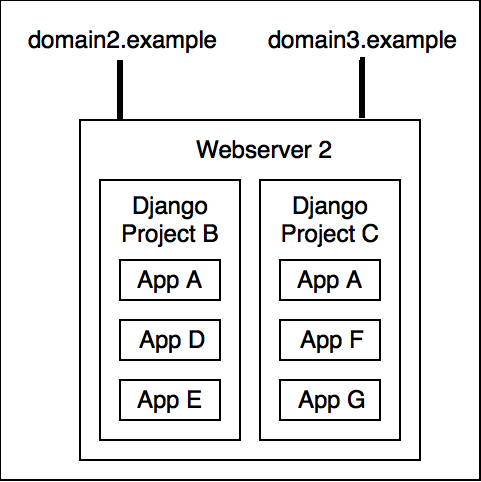 App, project, site - making sense of Django's naming scheme