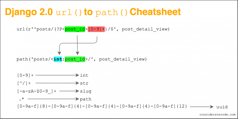 Django 2 0 url() to path() cheatsheet - Considerate Code